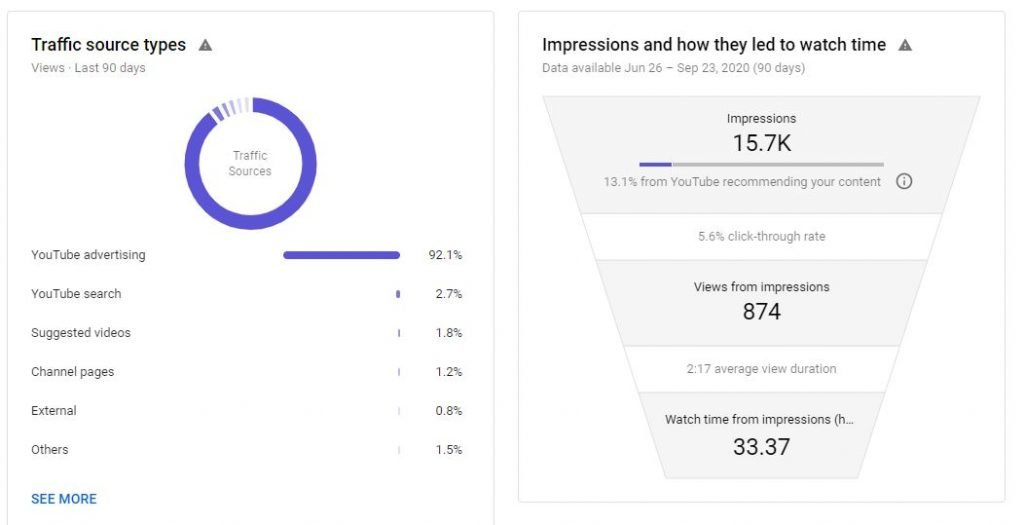 YouTube Channel Analytics Reach Traffic Source Types Dashboard