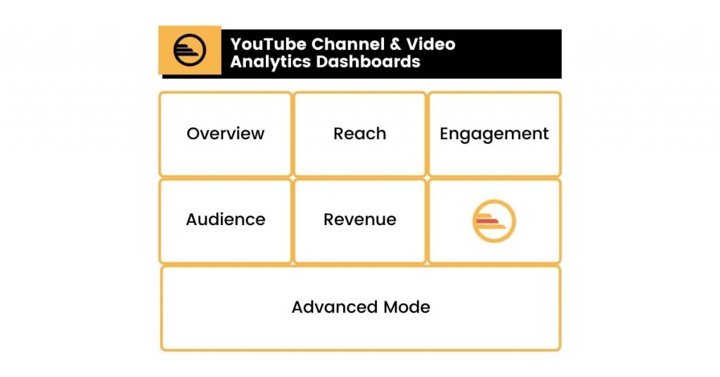 YouTube Channel & Video Analytics Dashboards