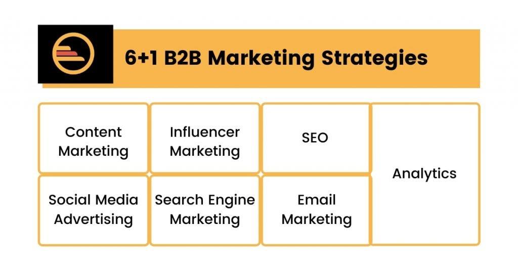 6+1 B2B Marketing Strategies