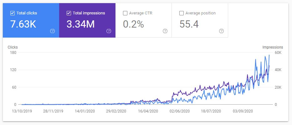 B2B SEO Data Google Search Console