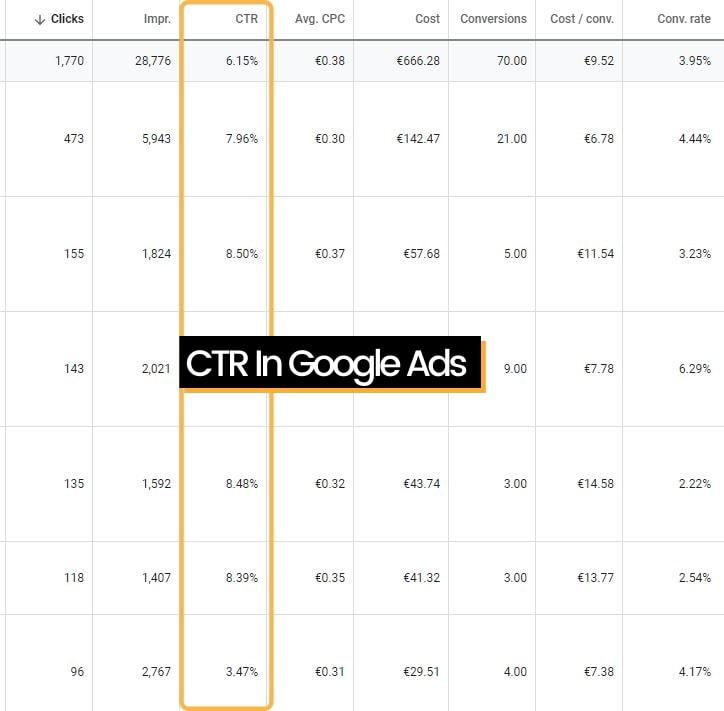 CTR In Google Ads