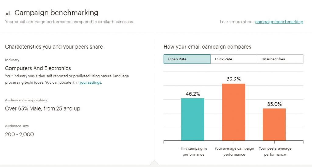 Email Marketing Analytics Mailchimp