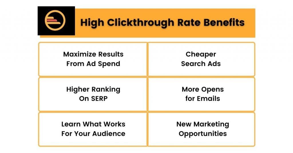 High Clickthrough Rate Benefits