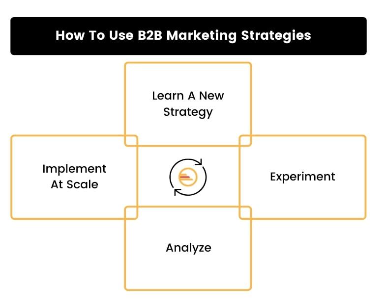 How To Use B2B Marketing Strategies