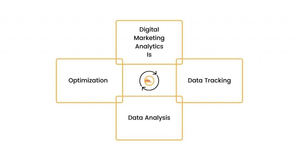 What Is Digital Marketing Analytics