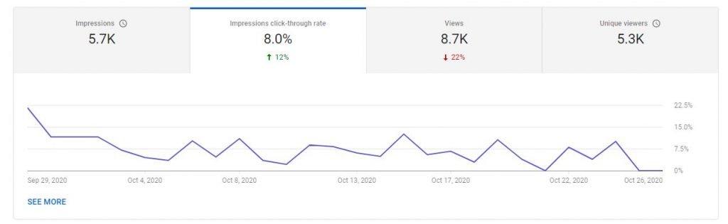 YouTube Analytics CTR