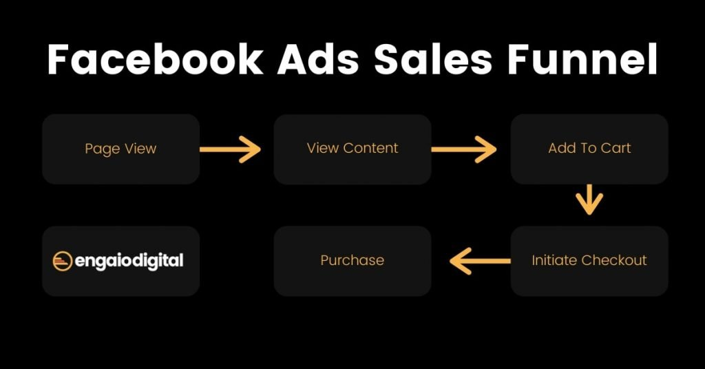 Facebook Ads Guide For Creating a Sales Funnel