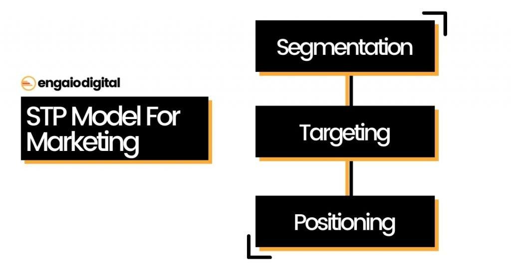STP Model For Marketing
